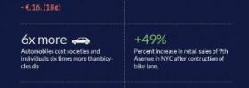 biking infographic